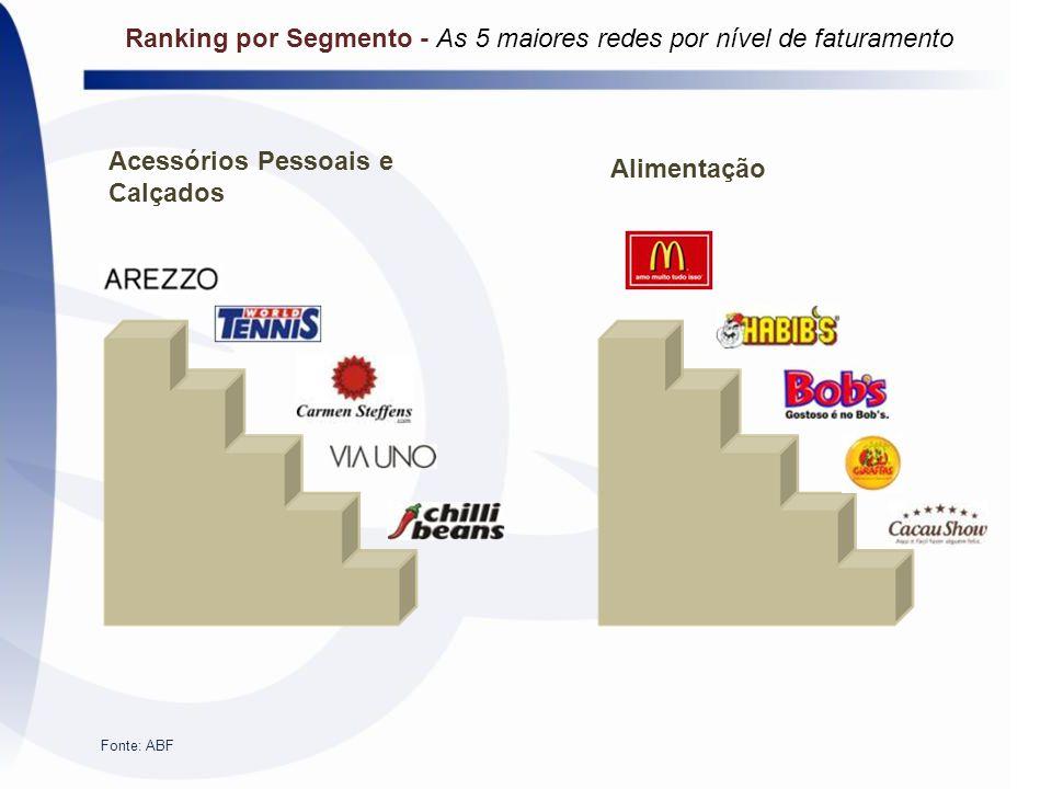 Acessórios Pessoais e Calçados Alimentação Fonte: ABF Ranking por Segmento - As 5 maiores redes por nível de faturamento