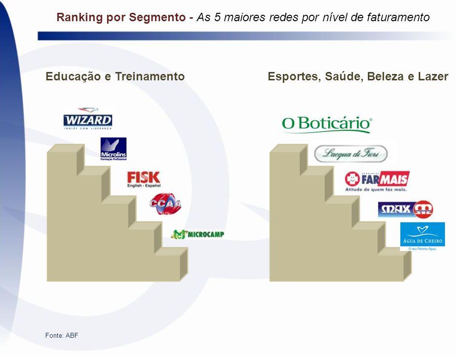 Educação e TreinamentoEsportes, Saúde, Beleza e Lazer Fonte: ABF Ranking por Segmento - As 5 maiores redes por nível de faturamento