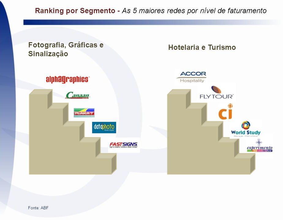 Fotografia, Gráficas e Sinalização Hotelaria e Turismo Fonte: ABF Ranking por Segmento - As 5 maiores redes por nível de faturamento