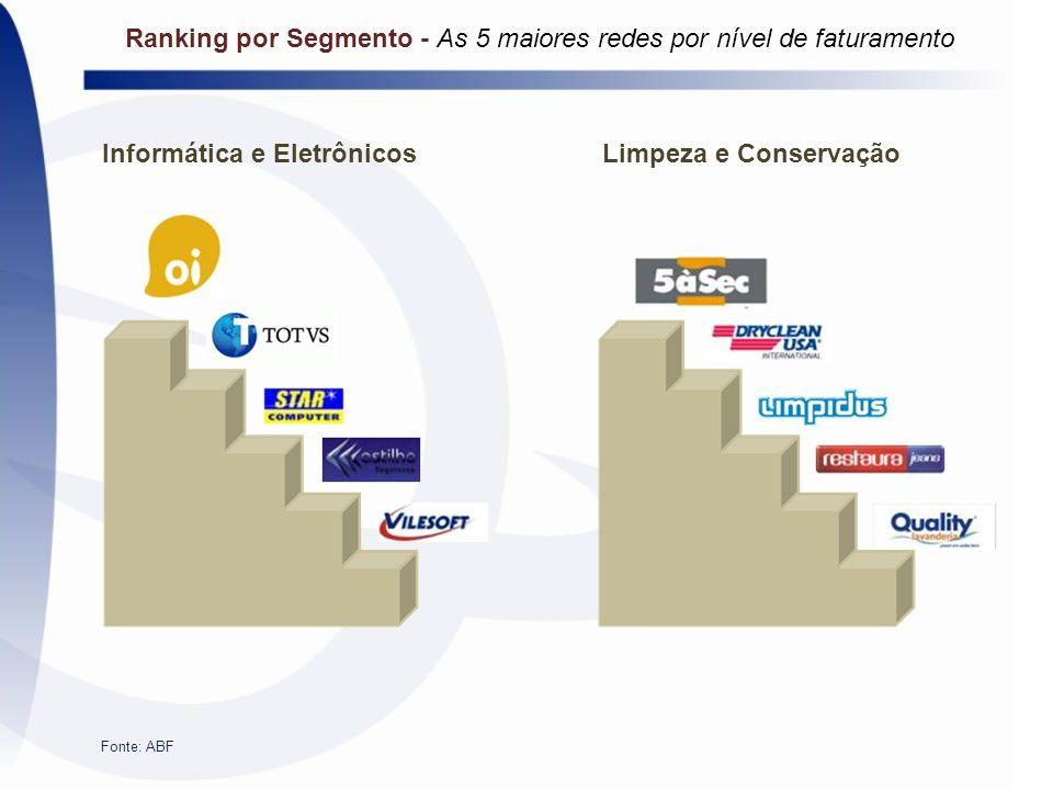 Informática e EletrônicosLimpeza e Conservação Fonte: ABF Ranking por Segmento - As 5 maiores redes por nível de faturamento
