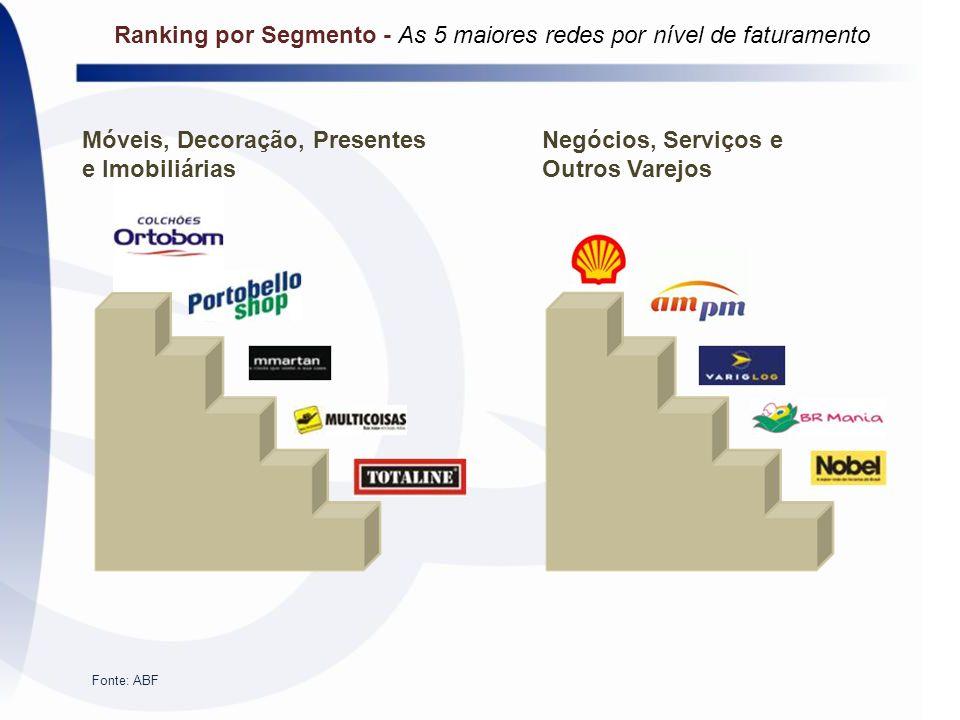 Móveis, Decoração, Presentes e Imobiliárias Negócios, Serviços e Outros Varejos Fonte: ABF Ranking por Segmento - As 5 maiores redes por nível de fatu