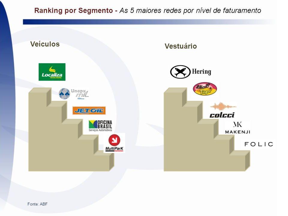 Veículos Vestuário Fonte: ABF Ranking por Segmento - As 5 maiores redes por nível de faturamento