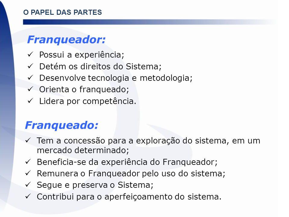 –FIAF: Federação Ibero-Americana de Franquias Reúne 11 países membros Brasil: Secretaria Geral 2008/09 e 2010/11 –IFA: International Franchise Association (Estados Unidos): Acordo de Cooperação Técnica (MDIC) –FIRAE: Forum for International Retail Association Executives.