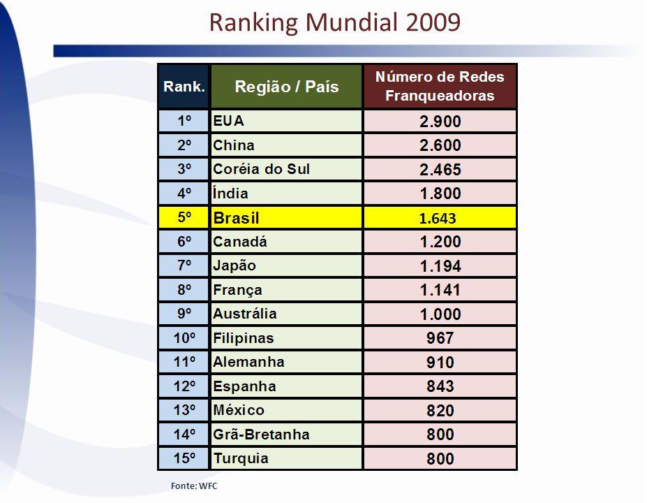 Ranking Mundial 2009 Fonte: WFC 1.643