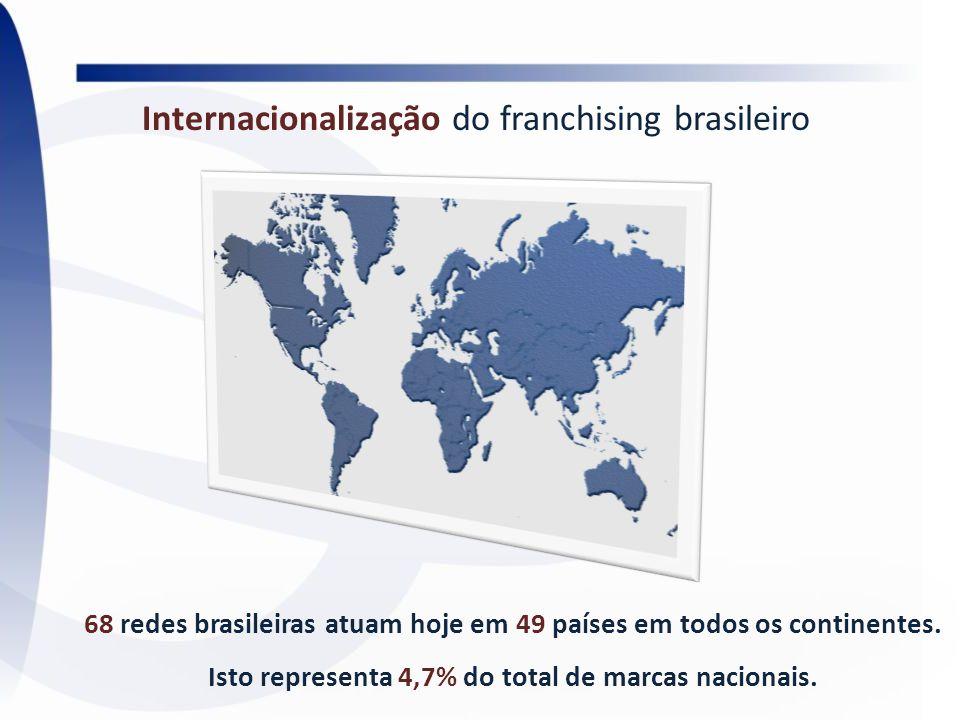 Internacionalização do franchising brasileiro 68 redes brasileiras atuam hoje em 49 países em todos os continentes. Isto representa 4,7% do total de m