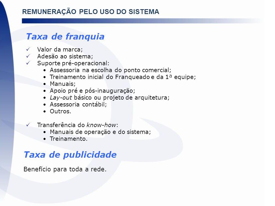 Projeções para 2010 Faturamento: 18,7% Novas Redes: 8 a 10% Abertura de Unidades: 10 a 12% Novos empregos gerados: 72.000 Inflação: 5,4% (BCB) PIB: 7,2% (IBGE)