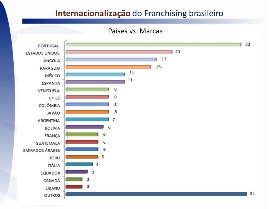 Internacionalização do Franchising brasileiro Países vs. Marcas