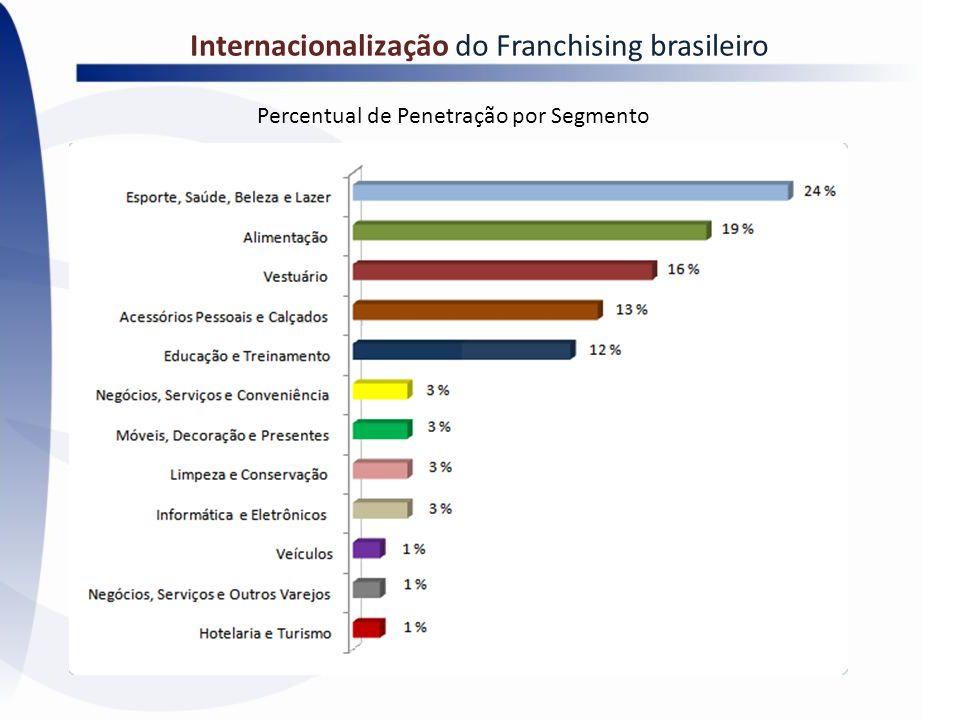 Internacionalização do Franchising brasileiro Percentual de Penetração por Segmento
