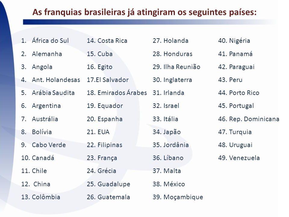 As franquias brasileiras já atingiram os seguintes países: 1.África do Sul 2.Alemanha 3.Angola 4.Ant. Holandesas 5.Arábia Saudita 6.Argentina 7.Austrá