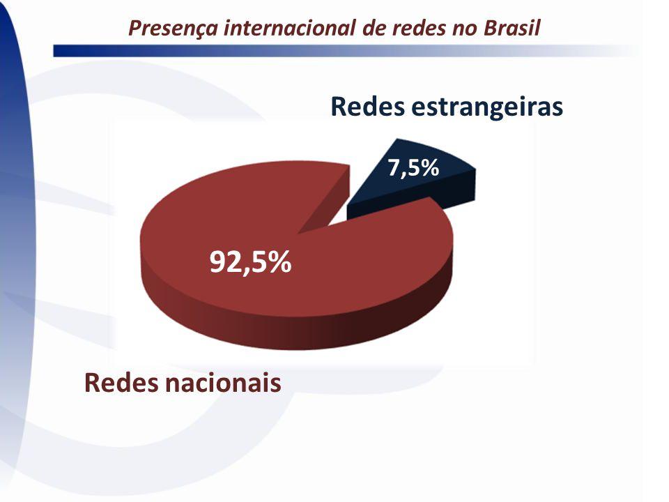 Redes nacionais Presença internacional de redes no Brasil 92,5% 7,5% Redes estrangeiras