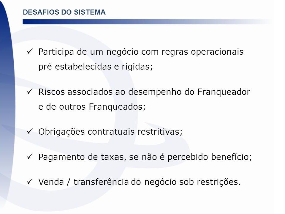 DESAFIOS DO SISTEMA Participa de um negócio com regras operacionais pré estabelecidas e rígidas; Riscos associados ao desempenho do Franqueador e de o