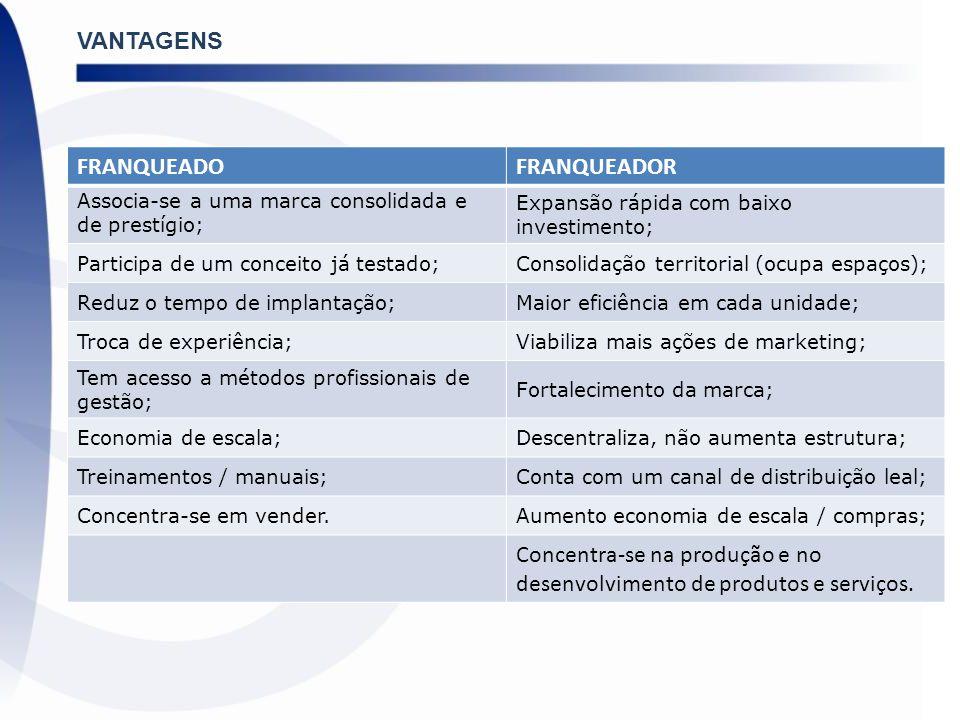 VANTAGENS FRANQUEADOFRANQUEADOR Associa-se a uma marca consolidada e de prestígio; Expansão rápida com baixo investimento; Participa de um conceito já