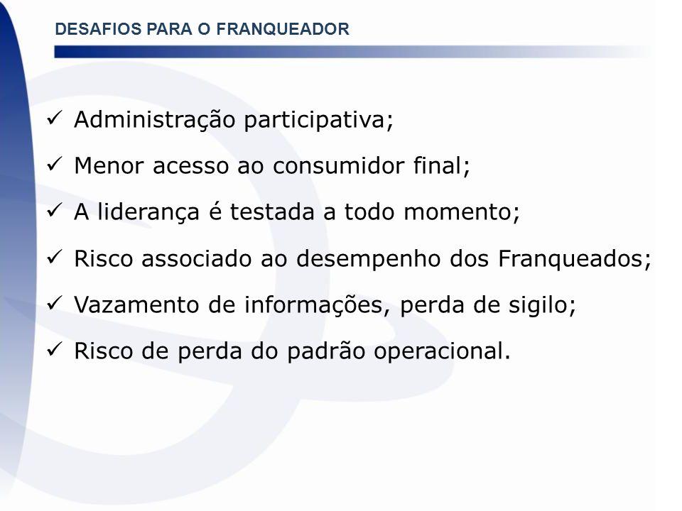DESAFIOS PARA O FRANQUEADOR Administração participativa; Menor acesso ao consumidor final; A liderança é testada a todo momento; Risco associado ao de