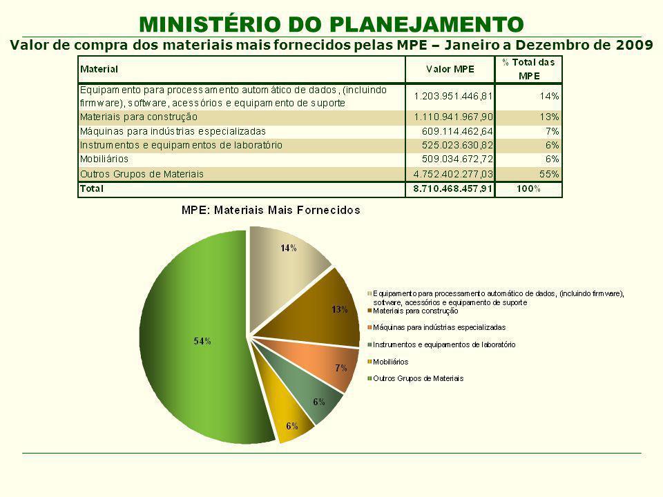 MINISTÉRIO DO PLANEJAMENTO Valor de compra dos materiais mais fornecidos pelas MPE – Janeiro a Dezembro de 2009