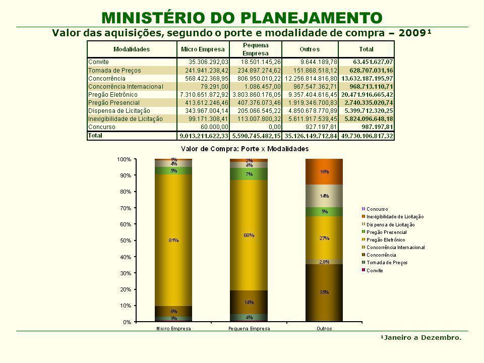 MINISTÉRIO DO PLANEJAMENTO Valor das aquisições, segundo o porte e modalidade de compra – 2009¹ ¹Janeiro a Dezembro.