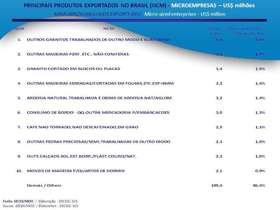 PRINCIPAIS PRODUTOS EXPORTADOS NO BRASIL (NCM) - MICROEMPRESAS – US$ milhões MAIN BRAZILIAN GOODS EXPORTS (HS) - Micro-sized enterprises – US$ million Fonte: SECEX/MDIC / Elaboração : DECOS/ SCS Source: SECEX/MDIC / Elaboration : DECOS/ SCS