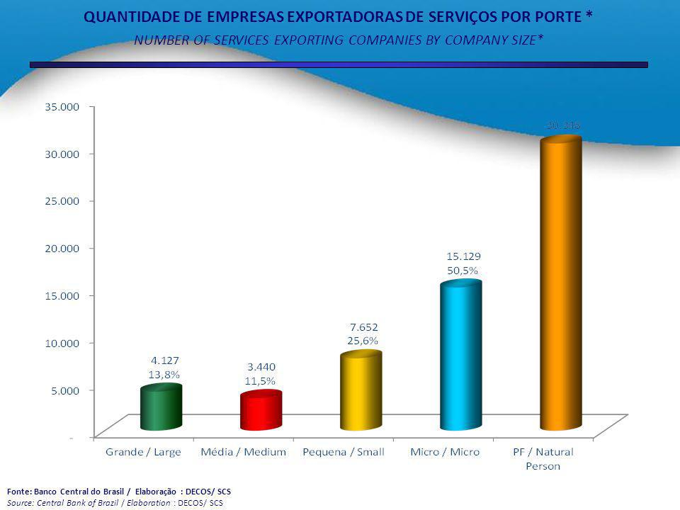 QUANTIDADE DE EMPRESAS EXPORTADORAS DE SERVIÇOS POR PORTE * NUMBER OF SERVICES EXPORTING COMPANIES BY COMPANY SIZE* Fonte: Banco Central do Brasil / Elaboração : DECOS/ SCS Source: Central Bank of Brazil / Elaboration : DECOS/ SCS