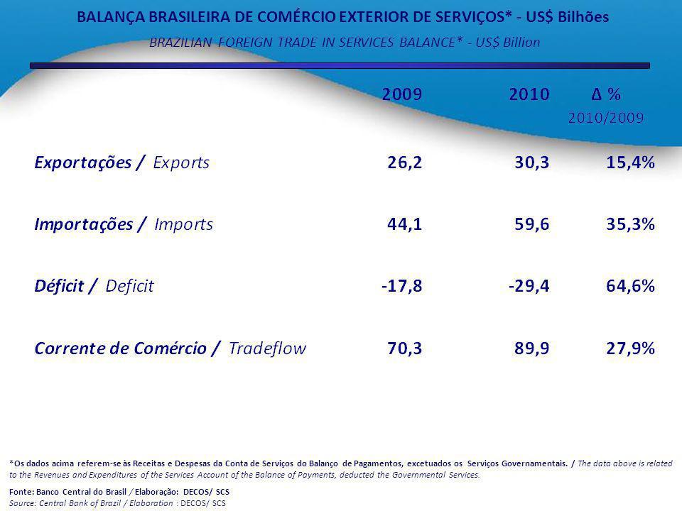 PRINCIPAIS SETORES EXPORTADORES DE SERVIÇOS NO BRASIL (CNAE) * - PEQUENAS EMPRESAS US$ milhões MAIN BRAZILIAN EXPORTING SECTORS (CNAE) * - Small-sized Enterprises – US$ million *De acordo com a Classificação Nacional de Atividades Econômicas (CNAE) / According to the National Classification of Economic Activities (ISIC) Fonte: Banco Central do Brasil – CNAE 2.0/ Elaboração : DECOS/ SCS /Source: Central Bank of Brazil – CNAE 2.0 /Elaboration : DECOS/ SCS
