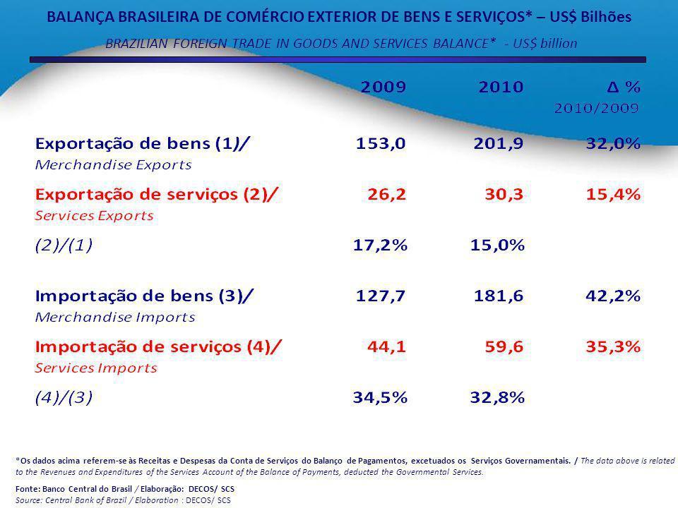 BALANÇA BRASILEIRA DE COMÉRCIO EXTERIOR DE BENS E SERVIÇOS* – US$ Bilhões BRAZILIAN FOREIGN TRADE IN GOODS AND SERVICES BALANCE* - US$ billion *Os dados acima referem-se às Receitas e Despesas da Conta de Serviços do Balanço de Pagamentos, excetuados os Serviços Governamentais.