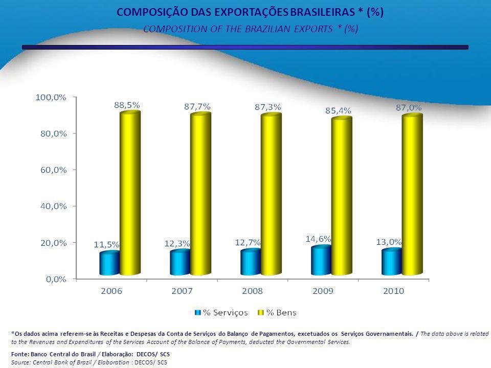 COMPOSIÇÃO DAS IMPORTAÇÕES BRASILEIRAS * (%) COMPOSITION OF THE BRAZILIAN IMPORTS * (%) *Os dados acima referem-se às Receitas e Despesas da Conta de Serviços do Balanço de Pagamentos, excetuados os Serviços Governamentais.