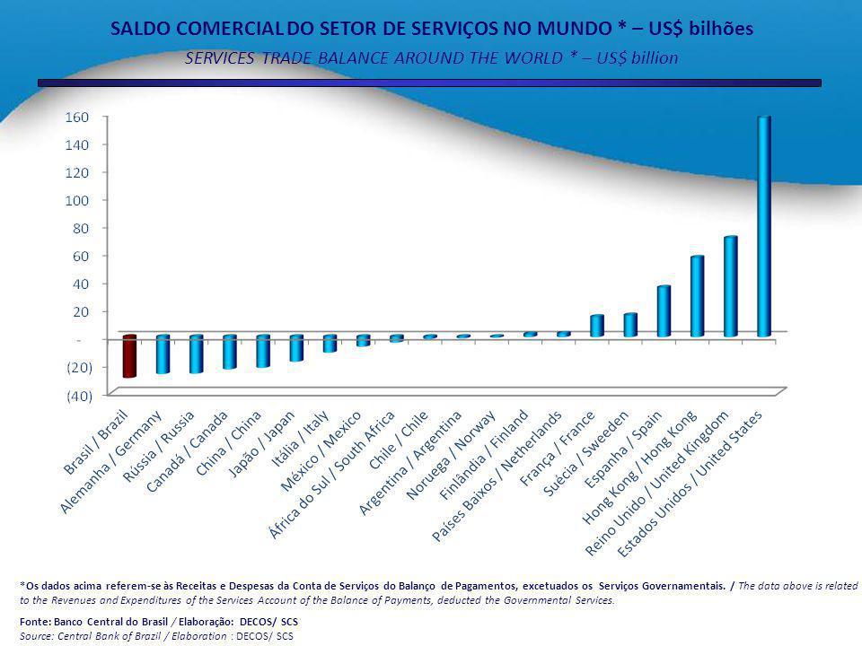 MERCADOS DE AQUISIÇÃO DAS EXPORTAÇÕES BRASILEIRAS DE SERVIÇOS * (%) – Por Porte MARKETS OF ACQUISITION OF BRAZILIAN SERVICES EXPORTS * (%) - BY COMPANY SIZE *Os dados acima referem-se às Receitas e Despesas da Conta de Serviços do Balanço de Pagamentos, excetuados os Serviços Governamentais, Seguros, Transportes e Viagens Internacionais.
