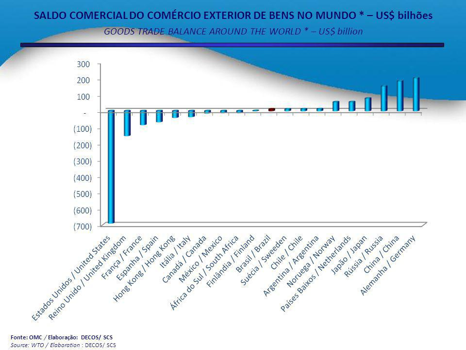 SALDO COMERCIAL DO COMÉRCIO EXTERIOR DE BENS NO MUNDO * – US$ bilhões GOODS TRADE BALANCE AROUND THE WORLD * – US$ billion Fonte: OMC / Elaboração: DE