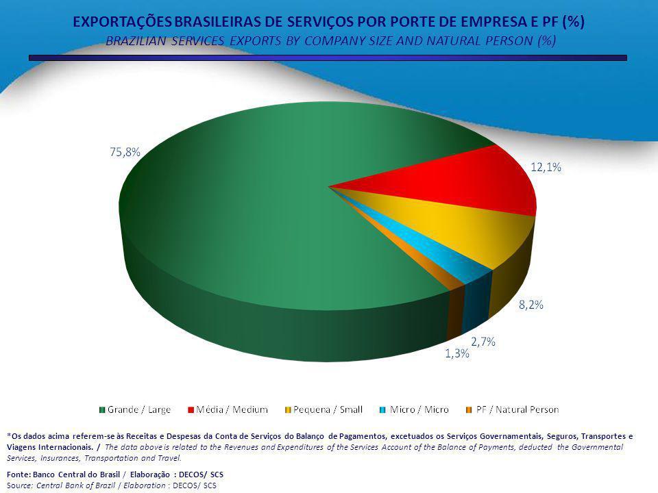EXPORTAÇÕES BRASILEIRAS DE SERVIÇOS POR PORTE DE EMPRESA E PF (%) BRAZILIAN SERVICES EXPORTS BY COMPANY SIZE AND NATURAL PERSON (%) *Os dados acima referem-se às Receitas e Despesas da Conta de Serviços do Balanço de Pagamentos, excetuados os Serviços Governamentais, Seguros, Transportes e Viagens Internacionais.