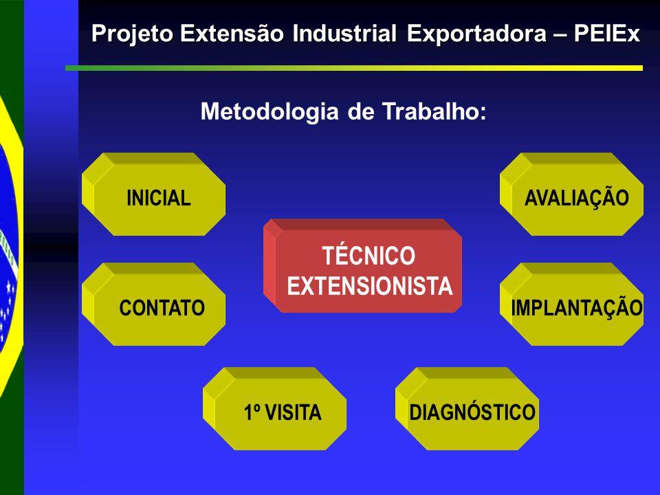 Projeto Extensão Industrial Exportadora – PEIEx Metodologia de Trabalho: INICIAL CONTATO 1º VISITADIAGNÓSTICO AVALIAÇÃO IMPLANTAÇÃO TÉCNICO EXTENSIONISTA