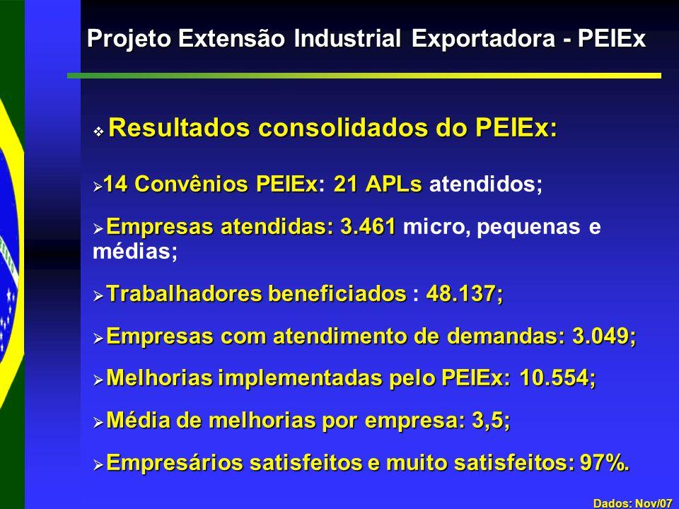  Resultados consolidados do PEIEx:  14 Convênios PEIEx21 APLs  14 Convênios PEIEx: 21 APLs atendidos;  Empresas atendidas:3.461  Empresas atendidas: 3.461 micro, pequenas e médias;  Trabalhadores beneficiados 48.137;  Trabalhadores beneficiados : 48.137;  Empresas com atendimento de demandas: 3.049;  Melhorias implementadas pelo PEIEx: 10.554;  Média de melhorias por empresa: 3,5;  Empresários satisfeitos e muito satisfeitos: 97%.