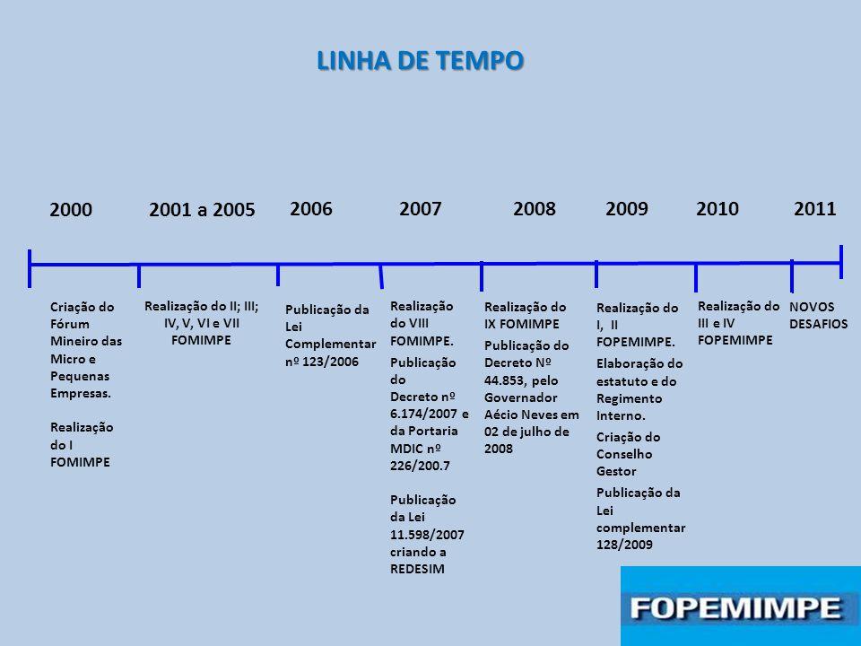 2000 2001 a 2005 Realização do II; III; IV, V, VI e VII FOMIMPE 2007 Realização do VIII FOMIMPE. Publicação do Decreto nº 6.174/2007 e da Portaria MDI