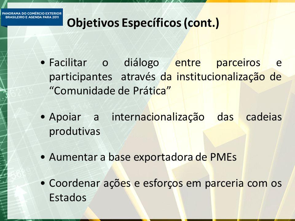 Objetivos Específicos (cont.) Facilitar o diálogo entre parceiros e participantes através da institucionalização de Comunidade de Prática Apoiar a internacionalização das cadeias produtivas Aumentar a base exportadora de PMEs Coordenar ações e esforços em parceria com os Estados