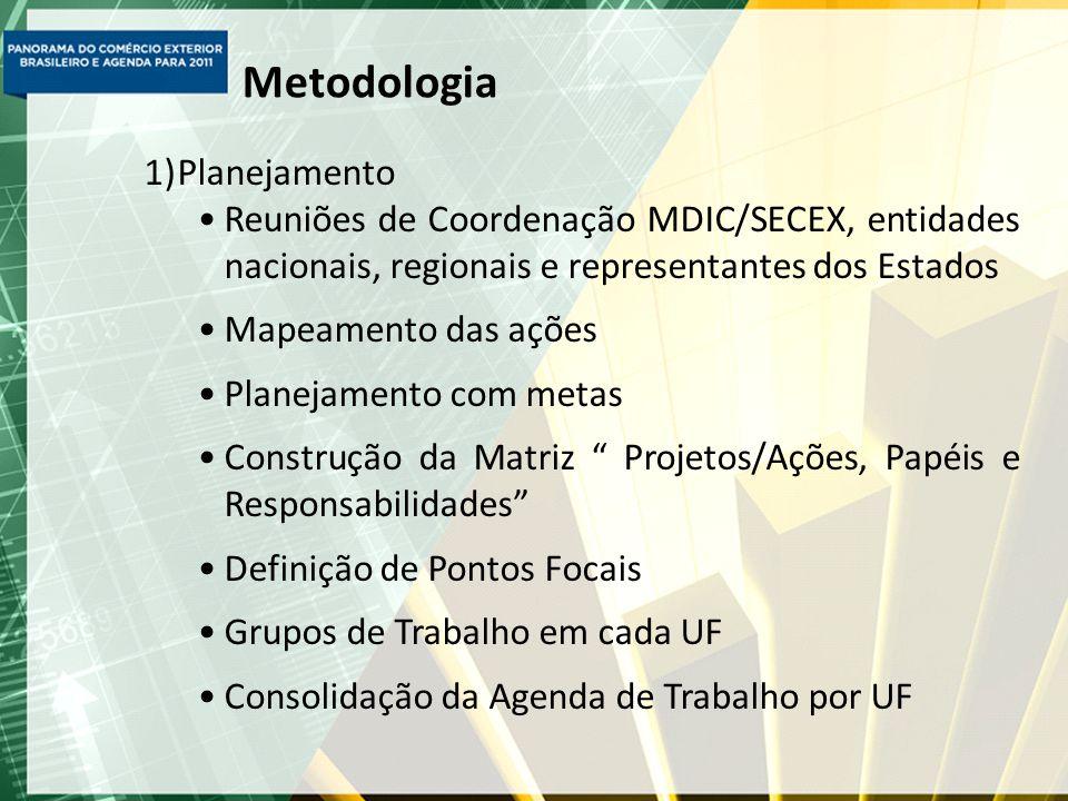 Metodologia 1)Planejamento Reuniões de Coordenação MDIC/SECEX, entidades nacionais, regionais e representantes dos Estados Mapeamento das ações Planejamento com metas Construção da Matriz Projetos/Ações, Papéis e Responsabilidades Definição de Pontos Focais Grupos de Trabalho em cada UF Consolidação da Agenda de Trabalho por UF