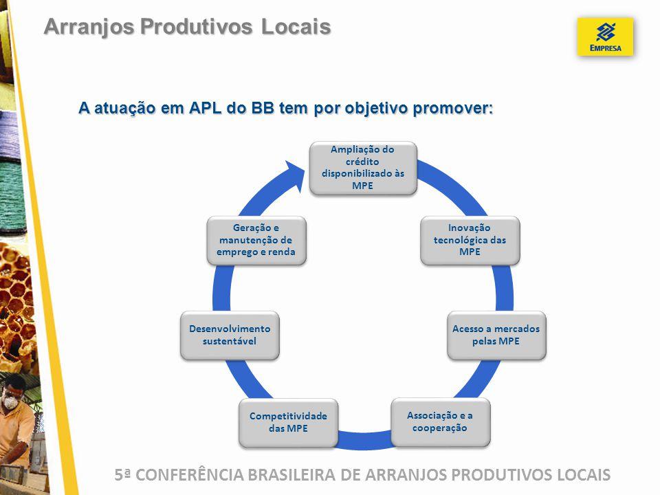 5ª CONFERÊNCIA BRASILEIRA DE ARRANJOS PRODUTIVOS LOCAIS A atuação em APL do BB tem por objetivo promover: Arranjos Produtivos Locais Ampliação do créd