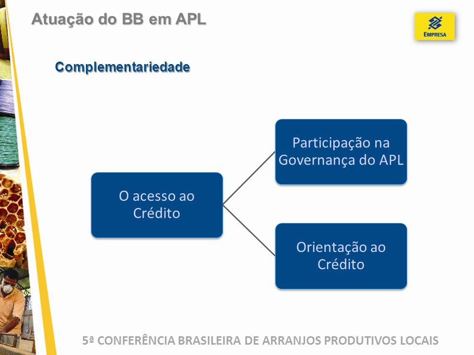 5ª CONFERÊNCIA BRASILEIRA DE ARRANJOS PRODUTIVOS LOCAIS Complementariedade Atuação do BB em APL O acesso ao Crédito Participação na Governança do APL Orientação ao Crédito