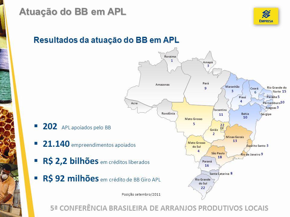 5ª CONFERÊNCIA BRASILEIRA DE ARRANJOS PRODUTIVOS LOCAIS  202 APL apoiados pelo BB  21.140 empreendimentos apoiados  R$ 2,2 bilhões em créditos libe