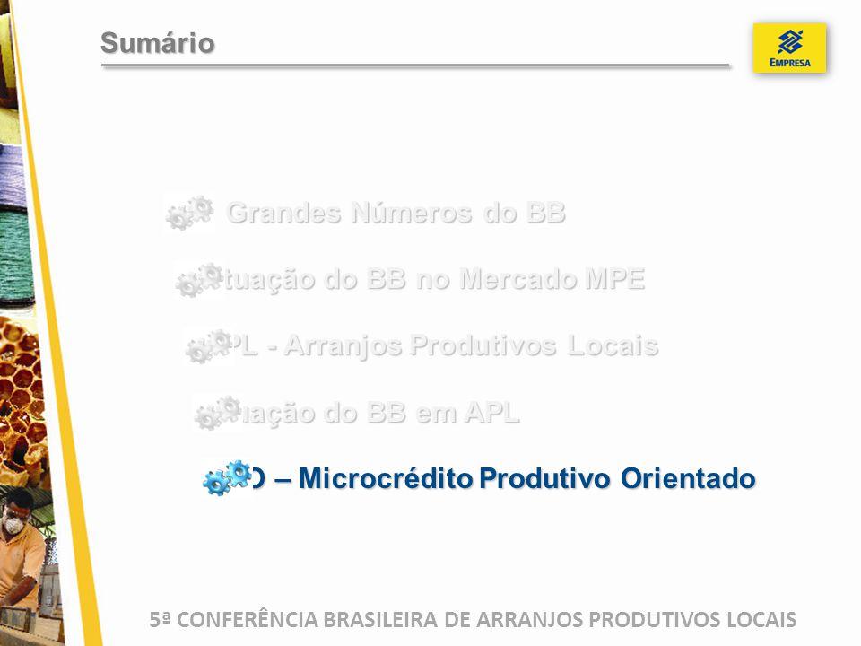 5ª CONFERÊNCIA BRASILEIRA DE ARRANJOS PRODUTIVOS LOCAIS Grandes Números do BB Grandes Números do BB Atuação do BB no Mercado MPE APL - Arranjos Produt