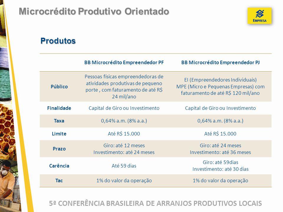 5ª CONFERÊNCIA BRASILEIRA DE ARRANJOS PRODUTIVOS LOCAIS BB Microcrédito Empreendedor PFBB Microcrédito Empreendedor PJ Público Pessoas físicas empreen