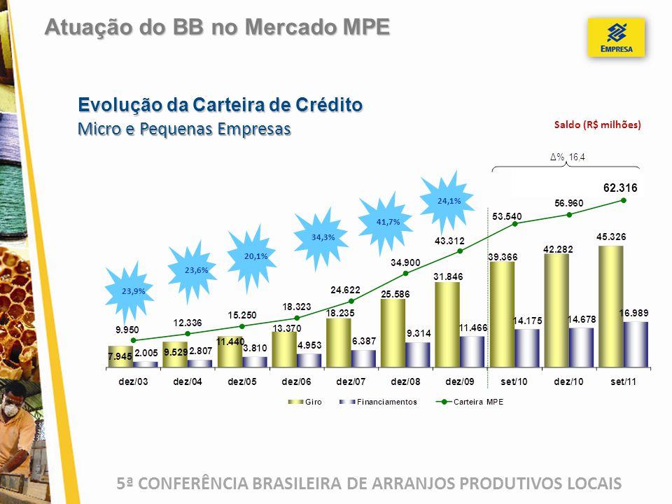 5ª CONFERÊNCIA BRASILEIRA DE ARRANJOS PRODUTIVOS LOCAIS Saldo (R$ milhões) 23,9% 23,6% 20,1% 34,3% 41,7% 24,1% Atuação do BB no Mercado MPE Evolução da Carteira de Crédito Micro e Pequenas Empresas 62.316