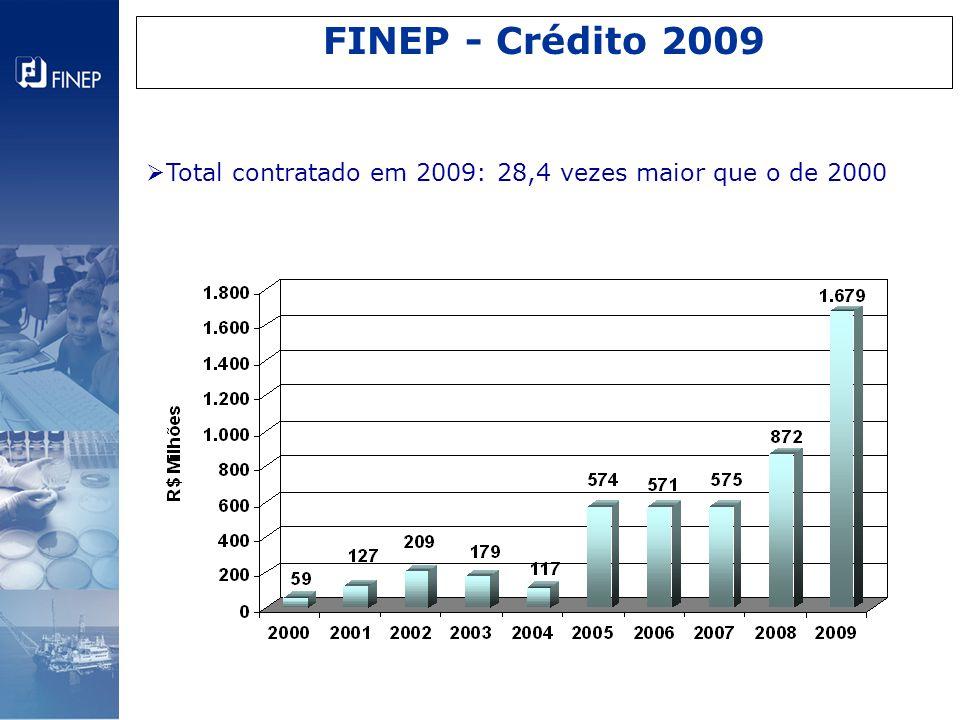 FINEP - Crédito 2009  Total contratado em 2009: 28,4 vezes maior que o de 2000