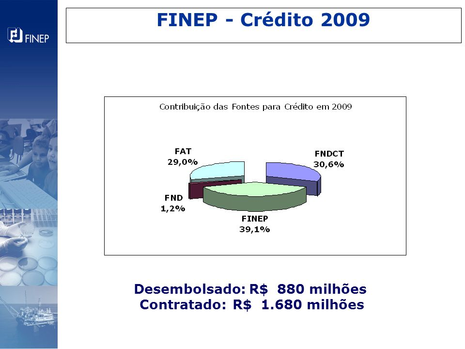 Desembolsado: R$ 880 milhões Contratado: R$ 1.680 milhões FINEP - Crédito 2009