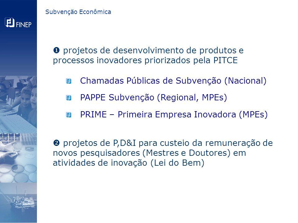 Chamadas Públicas de Subvenção (Nacional) PAPPE Subvenção (Regional, MPEs) PRIME – Primeira Empresa Inovadora (MPEs)  projetos de desenvolvimento de produtos e processos inovadores priorizados pela PITCE  projetos de P,D&I para custeio da remuneração de novos pesquisadores (Mestres e Doutores) em atividades de inovação (Lei do Bem)