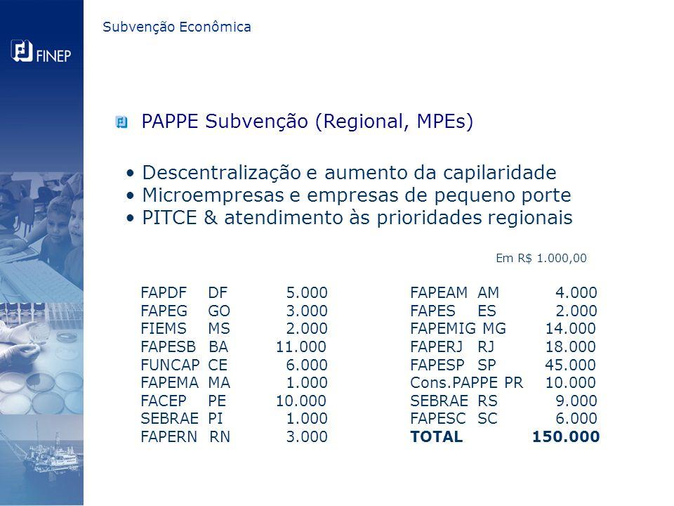 PAPPE Subvenção (Regional, MPEs) Descentralização e aumento da capilaridade Microempresas e empresas de pequeno porte PITCE & atendimento às prioridades regionais FAPDF DF 5.000FAPEAM AM 4.000 FAPEG GO 3.000 FAPES ES 2.000 FIEMS MS 2.000 FAPEMIG MG 14.000 FAPESB BA 11.000 FAPERJ RJ 18.000 FUNCAPCE 6.000 FAPESP SP 45.000 FAPEMA MA 1.000 Cons.PAPPE PR 10.000 FACEPPE 10.000 SEBRAERS 9.000 SEBRAEPI 1.000 FAPESC SC 6.000 FAPERN RN 3.000 TOTAL 150.000 Em R$ 1.000,00