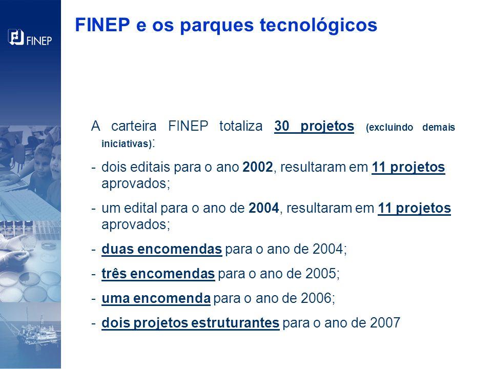FINEP e os parques tecnológicos A carteira FINEP totaliza 30 projetos (excluindo demais iniciativas) : -dois editais para o ano 2002, resultaram em 11 projetos aprovados; -um edital para o ano de 2004, resultaram em 11 projetos aprovados; -duas encomendas para o ano de 2004; -três encomendas para o ano de 2005; -uma encomenda para o ano de 2006; -dois projetos estruturantes para o ano de 2007