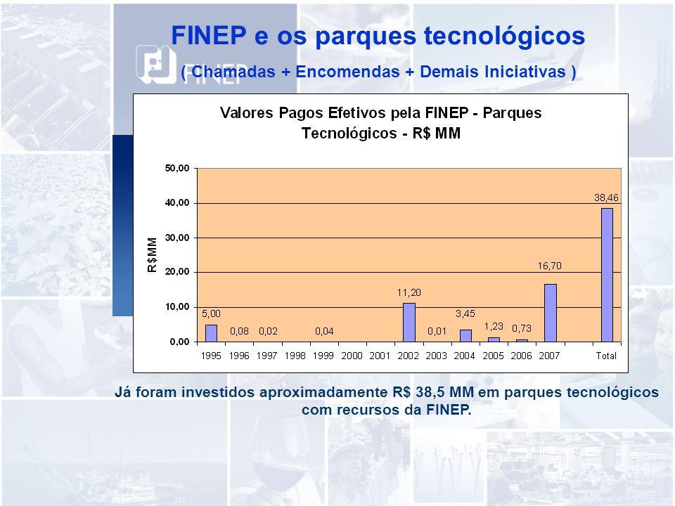 FINEP e os parques tecnológicos ( Chamadas + Encomendas + Demais Iniciativas ) Já foram investidos aproximadamente R$ 38,5 MM em parques tecnológicos com recursos da FINEP.