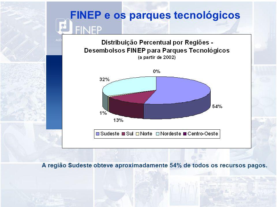 FINEP e os parques tecnológicos A região Sudeste obteve aproximadamente 54% de todos os recursos pagos.