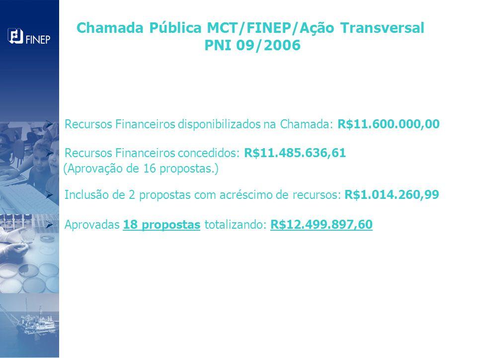  Recursos Financeiros disponibilizados na Chamada: R$11.600.000,00  Recursos Financeiros concedidos: R$11.485.636,61 (Aprovação de 16 propostas.)  Inclusão de 2 propostas com acréscimo de recursos: R$1.014.260,99  Aprovadas 18 propostas totalizando: R$12.499.897,60 Chamada Pública MCT/FINEP/Ação Transversal PNI 09/2006