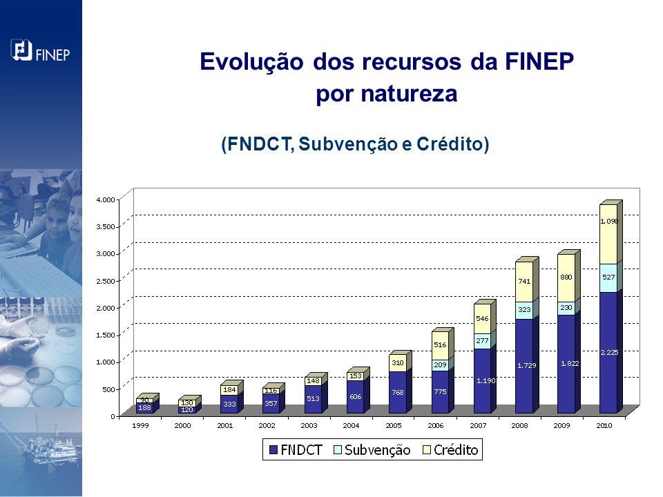 Evolução dos recursos da FINEP por natureza (FNDCT, Subvenção e Crédito)