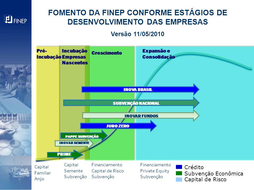 Crescimento Expansão e Consolidação Capital Familiar Anjo Pré- Incubação Incubação Empresas Nascentes Capital Semente Subvenção Financiamento Capital de Risco Subvenção PRIME PAPPE SUBVENÇÃO INOVA BRASIL SUBVENÇÃO NACIONAL INOVAR SEMENTE JURO ZERO Financiamento Private Equity Subvenção FOMENTO DA FINEP CONFORME ESTÁGIOS DE DESENVOLVIMENTO DAS EMPRESAS Versão 11/05/2010 INOVAR FUNDOS Crédito Subvenção Econômica Capital de Risco