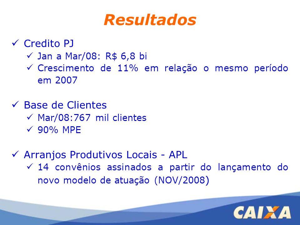 Resultados Credito PJ Jan a Mar/08: R$ 6,8 bi Crescimento de 11% em relação o mesmo período em 2007 Base de Clientes Mar/08:767 mil clientes 90% MPE A