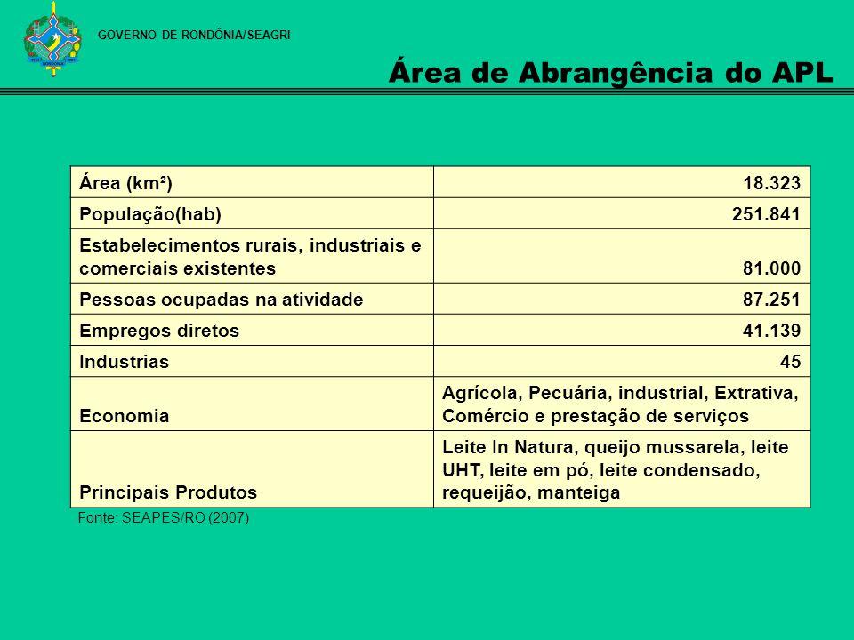 GOVERNO DE RONDÔNIA/SEAGRI Fonte: SEAPES/RO (2007) Área (km²)18.323 População(hab)251.841 Estabelecimentos rurais, industriais e comerciais existentes